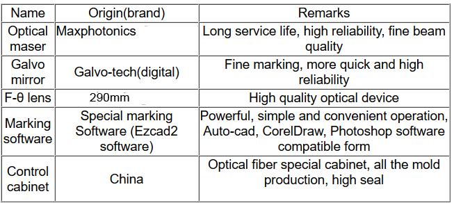 Fiber laser parameters